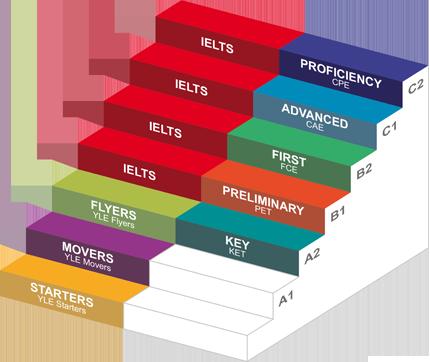 esami e certificazioni internazionali Cambridge e IELTS