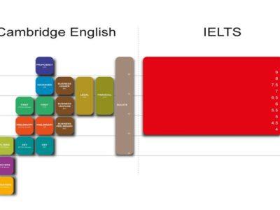 certificazioni-internazionali-ielts-e-cambridge